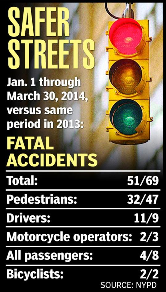 traffic accidents has dropped